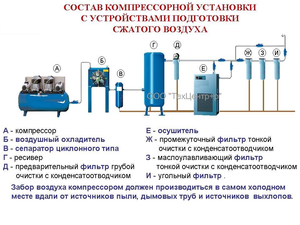 Компрессораная установка с подготовкой сжатого воздуха