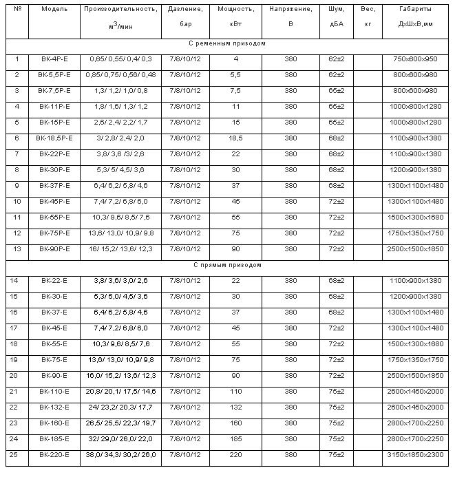 Технические характеристики винтовых компрессоров BERG  с частотно-регулируемым приводом
