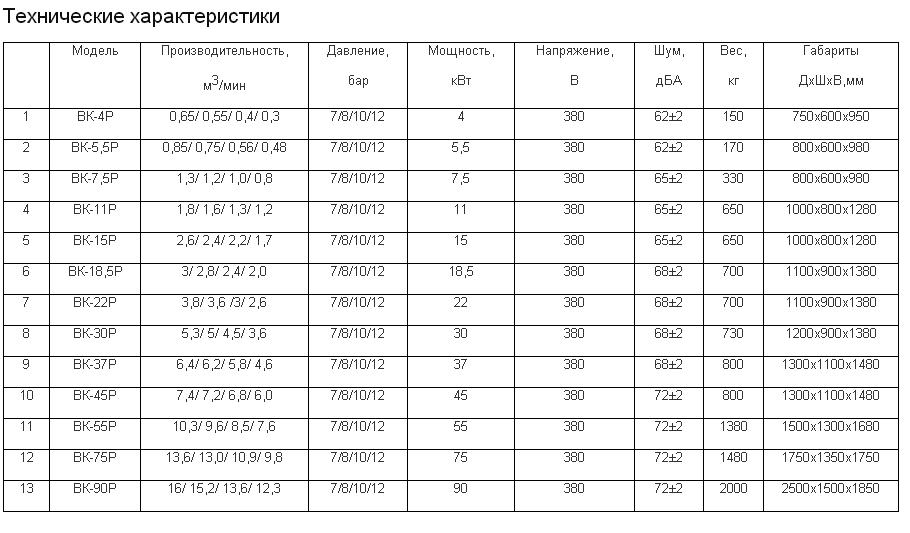Технические характеристики винтовых компрессоров BERG с ременным приводом