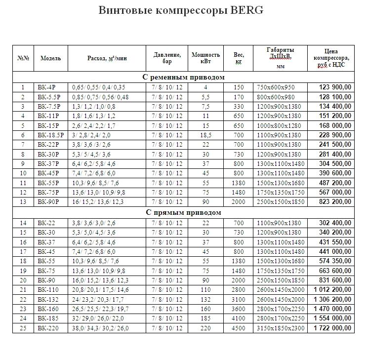 Цены на винтовые компрессоры BERG