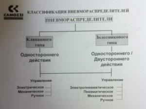Классификация пневмораспределителей